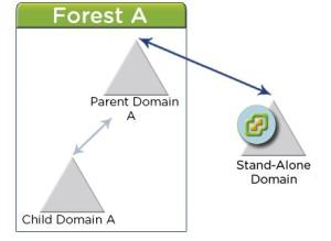 20150711 - domains