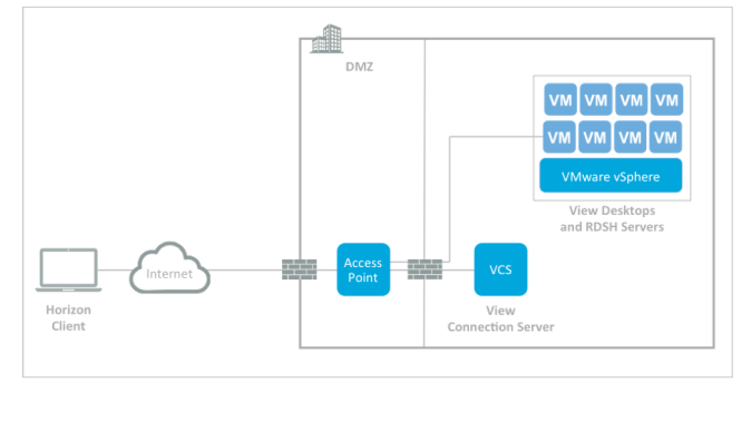 Image courtesy of VMware