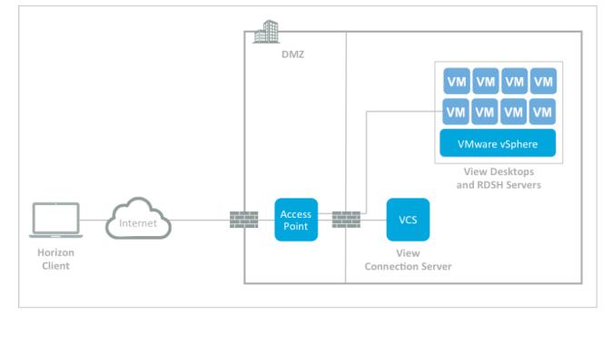 Image courtesy of VMware