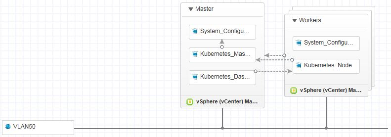 Deploying kubernetes with vrealize automation virtualhobbit malvernweather