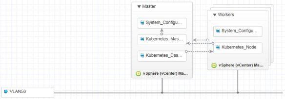 Deploying Kubernetes with vRealize Automation | virtualhobbit