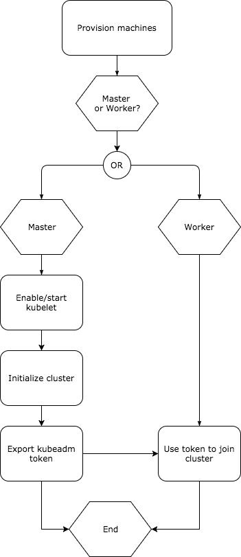Deploying Kubernetes with vRealize Automation   virtualhobbit